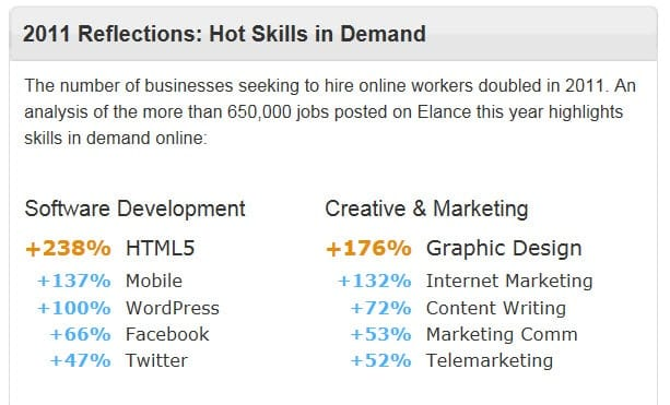 Booming Demand for Developers and Online Marketing Pros
