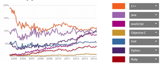 A chart created on Ohloh.net to compare popular programming languages C++, Java, JavaScript, Objective-C, PHP Python and Ruby