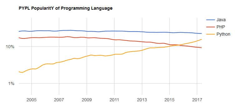 PYPL Popularity of Programming Language Index
